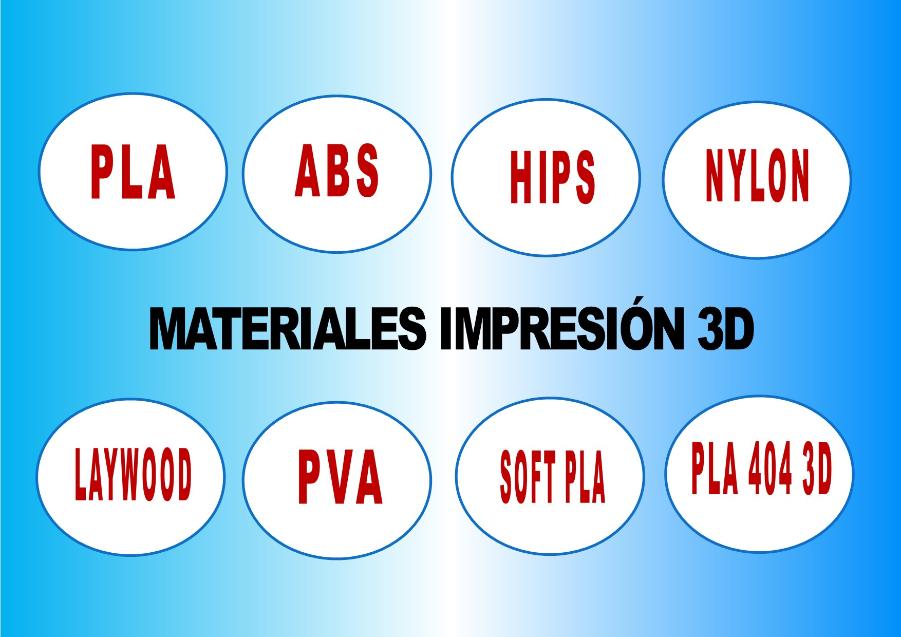MATERIALES IMPRESION 3D